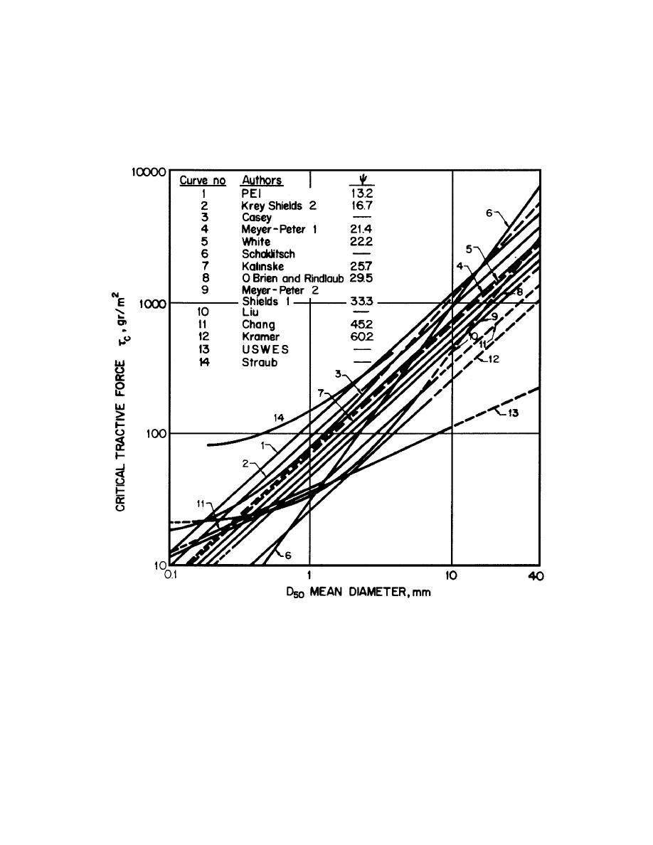 figure 3 17  comparison of critical shear stress as a function of grain diamete